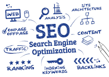 Graphic we created of what search engine optimization is and how to rank a website by using onpage optimization, offpage optimization, keyword research, and content writing. Graphic created in Sherwood Park, AB